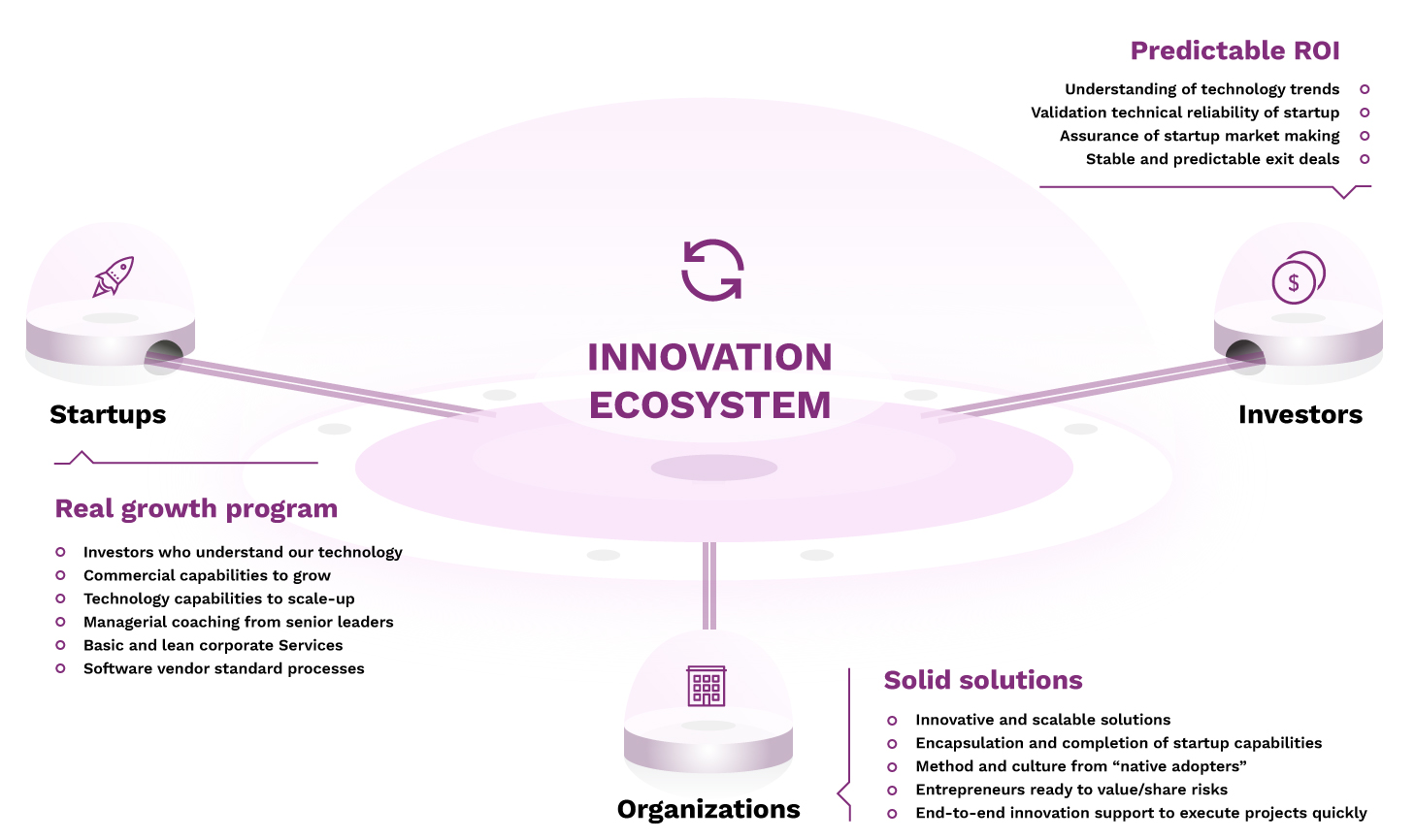GELLIFY ME Innovation ecosystem needs